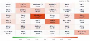 10/17 株価ヒートマップ