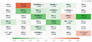 3/13 株価ヒートマップ