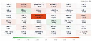 3/18 株価ヒートマップ