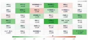 3/19 株価ヒートマップ