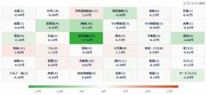 3/20 株価ヒートマップ