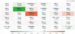 3/22 株価ヒートマップ