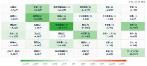3/25 株価ヒートマップ