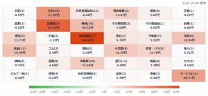 3/26 株価ヒートマップ