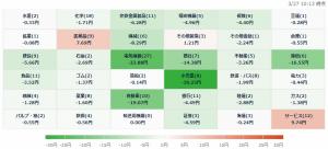 3/27 株価ヒートマップ