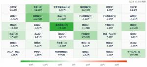 3/28 株価ヒートマップ