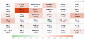 3/29 株価ヒートマップ