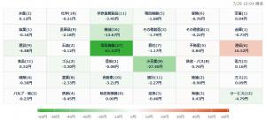 7/27 株価ヒートマップ