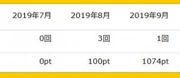 ハピタス ポイント履歴 201909