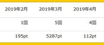 ハピタス ポイント履歴 201904