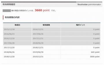 カッパ・クリエイト ポイント履歴 201809