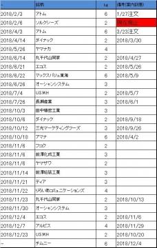 株主優待 米銘柄 到着履歴 2018