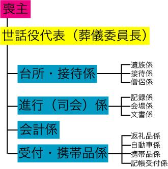 sogisewayaku