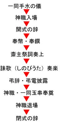 sougi_sinsiki_sinko