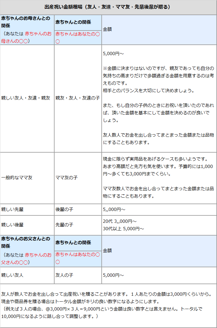 出産祝い金額相場(友人・友達・ママ友・先輩後輩が贈る)