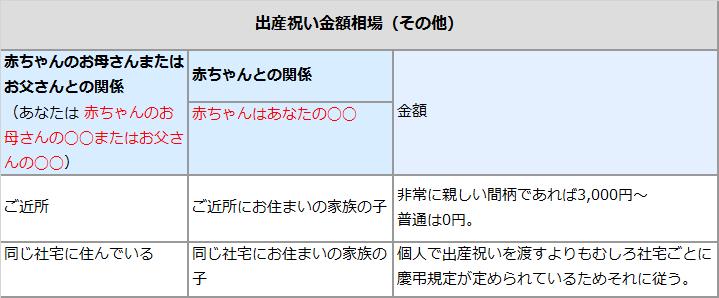 出産祝い金額相場(その他)