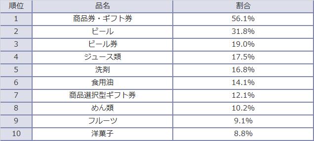 お中元(予算・目安)<お中元の希望商品ベスト10>