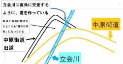 古道 中原街道と立会川2