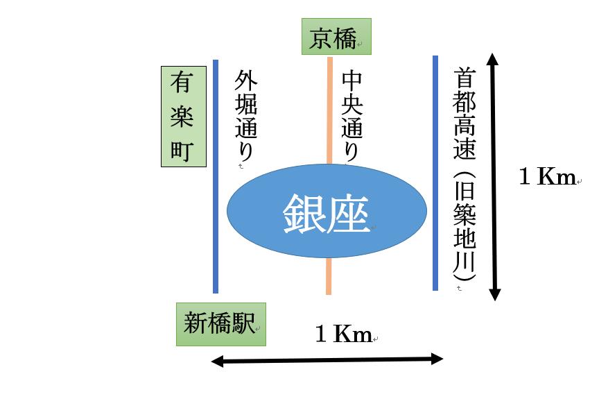 銀座の範囲 銀座記事(1)