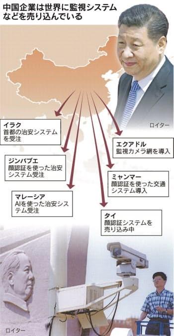 中国の監視システム