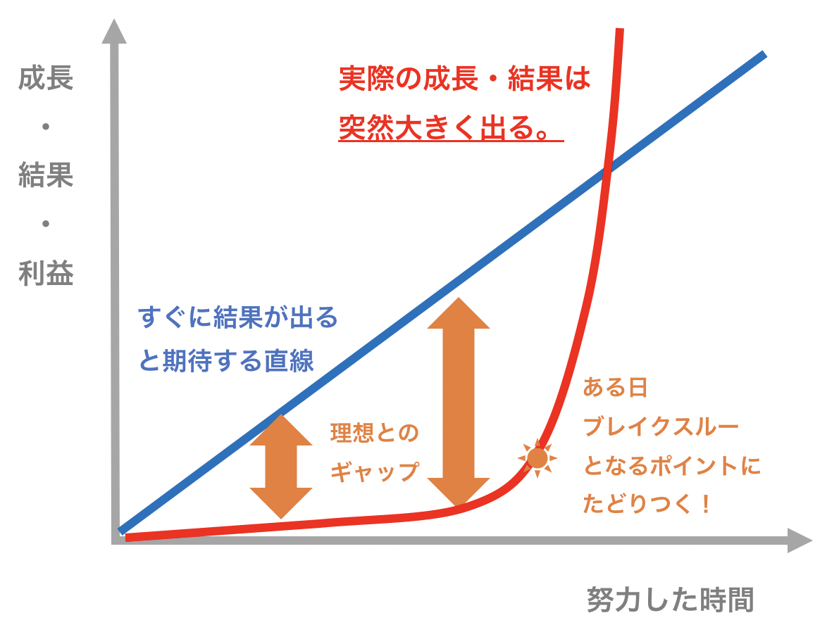 real-rowth-curve.png