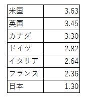 平成年間 GDP増加率比較