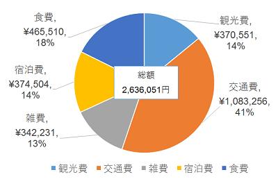 支出円グラフ