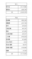2019年3月会計報告1