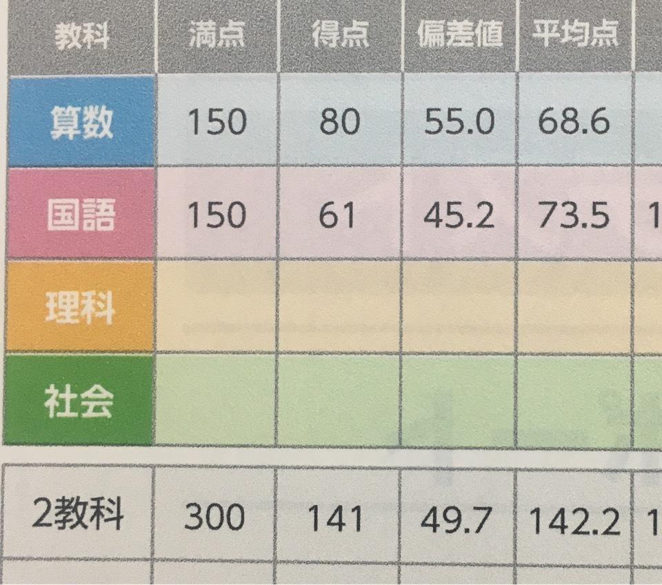 【小3】全国統一小学生テスト 6月