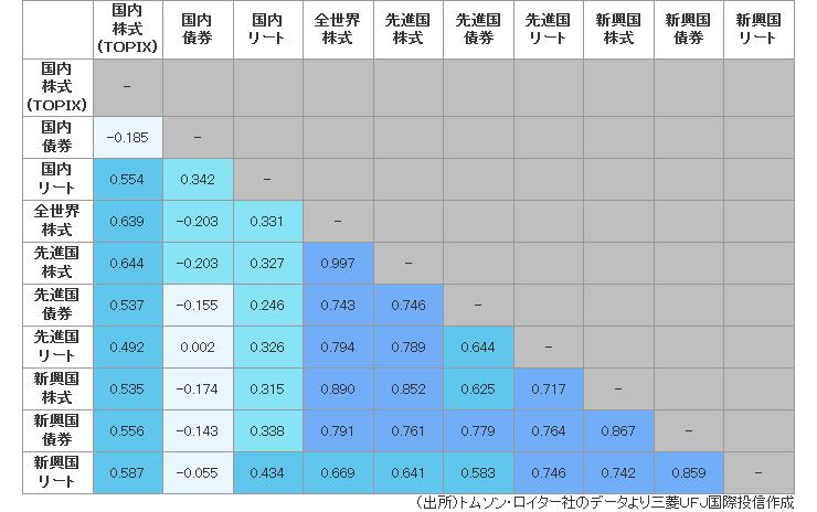 Screenshot_2018-11-26 (参考)各ファンドの相関係数 eMAXIS