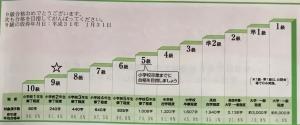 漢字検定目標