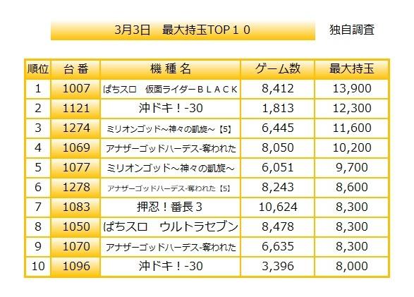 33持ち球TOP10 3月3日