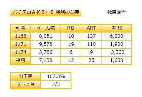 AKB勝利327