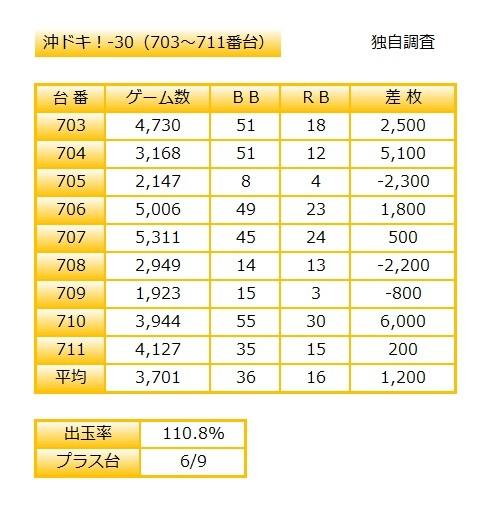 本店沖ドキ9月11日