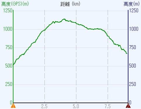1901-0b-金剛山-高度2