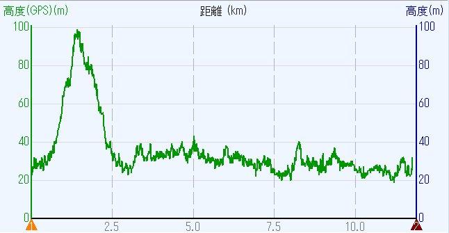 1903-00b-道明寺-高度