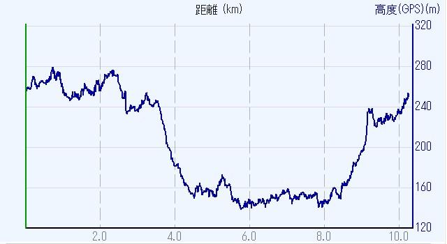 1903-00b-月ヶ瀬-高度2