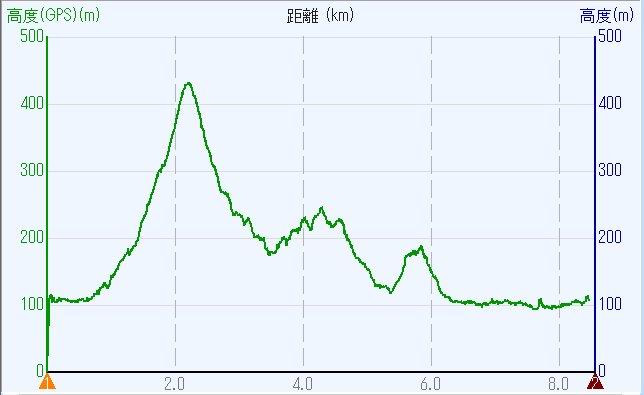 1904-00b-三上山-高度