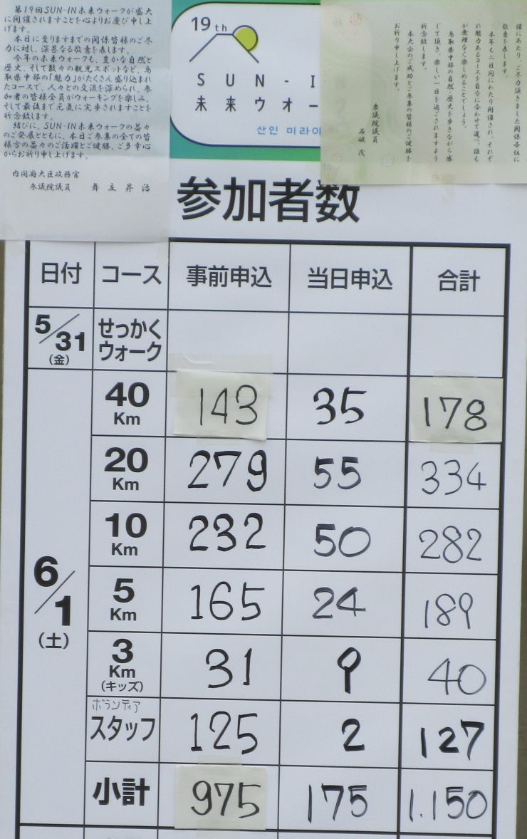 1906-27-鳥取1日目-1日目参加者数