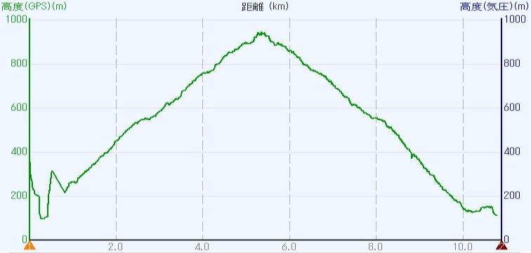 1907-01-愛宕神社-高度