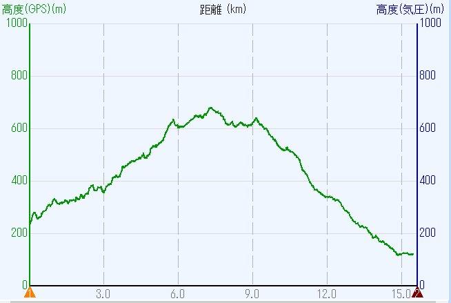 1909-00b-ポンポン山-高度