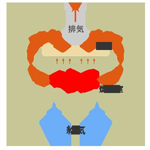 GFピザ窯の構造