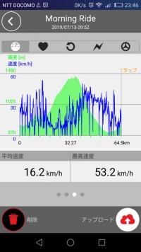 2019/07/13 菅平サイクリング 標高など