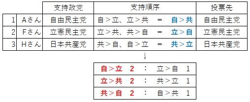 循環律 2
