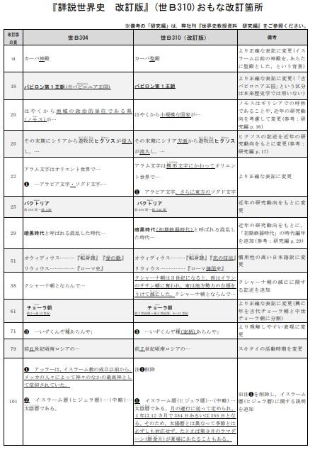 詳説世界史B 改訂版 [世B310]  文部科学省検定済教科書 2