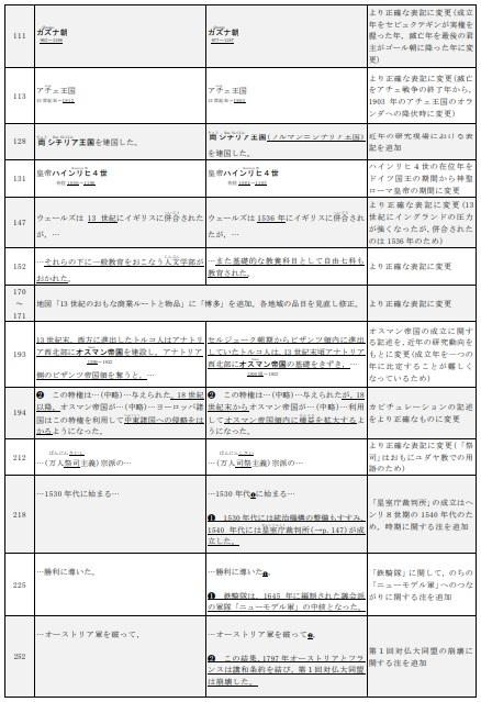 詳説世界史B 改訂版 [世B310]  文部科学省検定済教科書 3