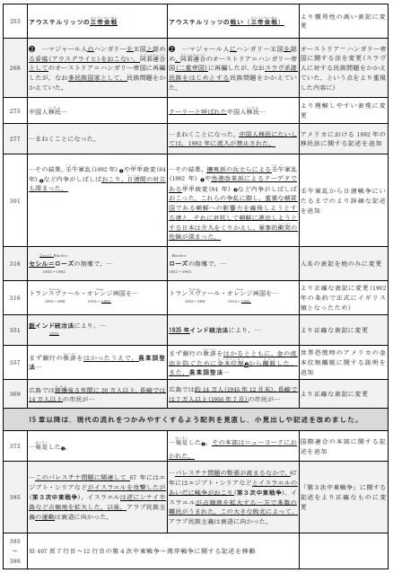 詳説世界史B 改訂版 [世B310]  文部科学省検定済教科書 4