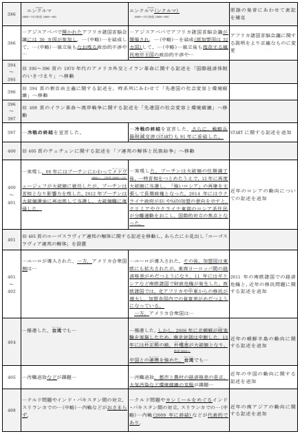 詳説世界史B 改訂版 [世B310]  文部科学省検定済教科書 5