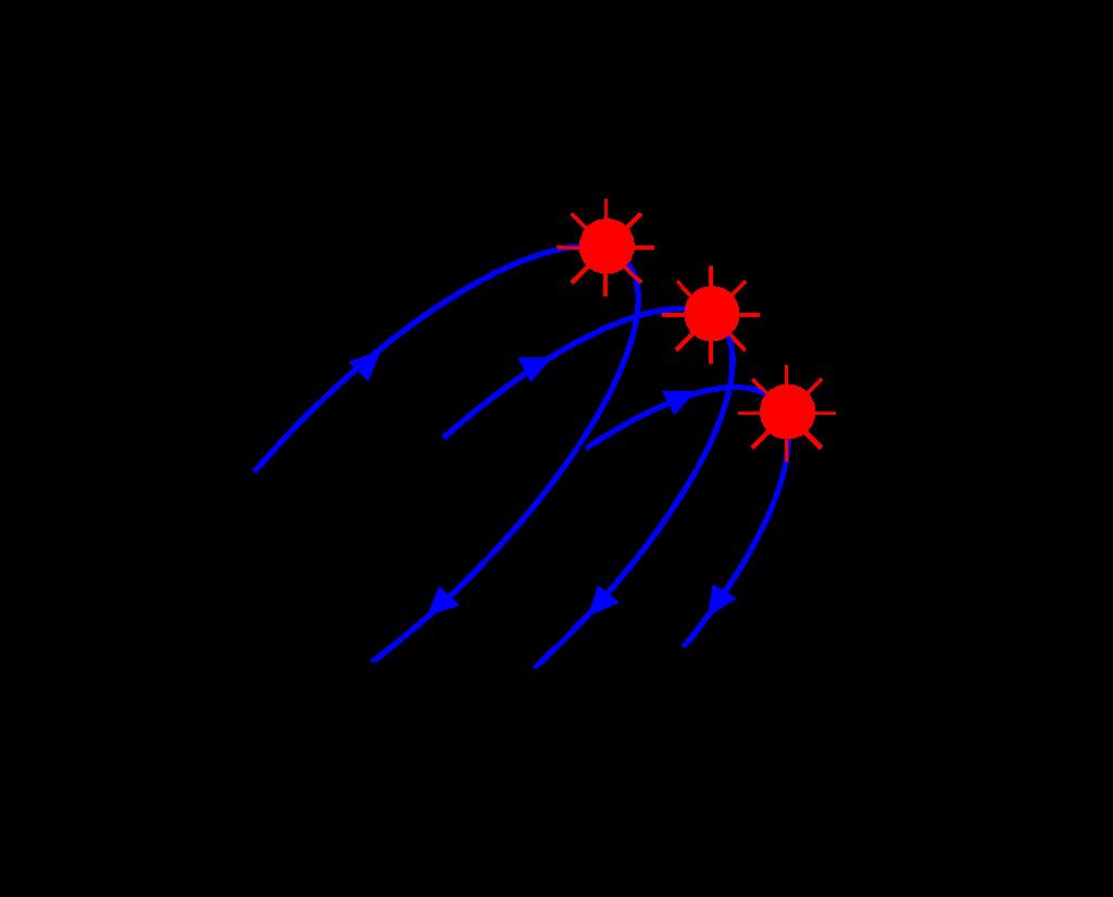 太陽の動き