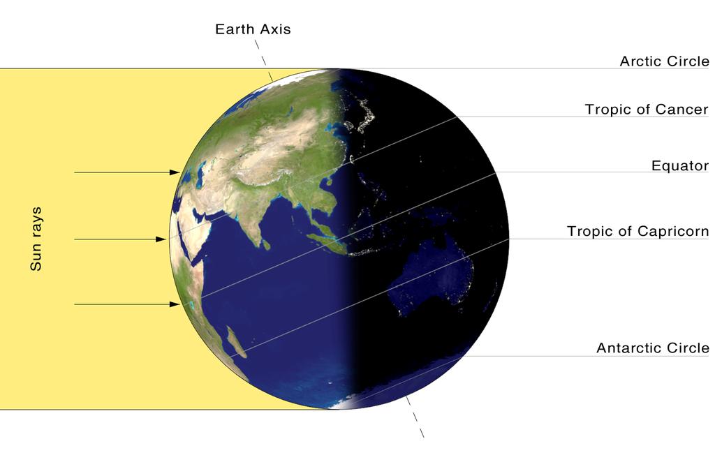 夏至の日の太陽光の当たり方。夏至では太陽は北回帰線上にあるため、北半球では昼が最も長く、夜が最も短い